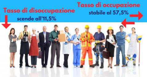 Disoccupazione scende all'11,5%, occupazione al 57,5% - Commercity